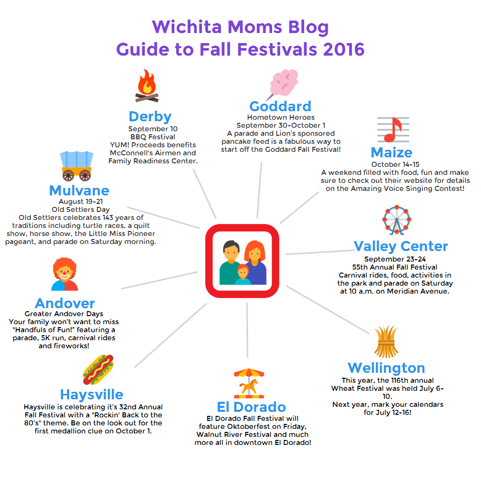 Wichita carnivals festivals